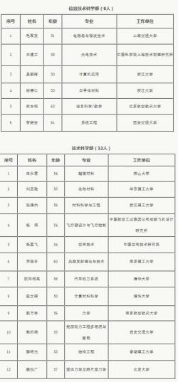 中科院:2017年新增61名中国科学院院士16名外籍院士
