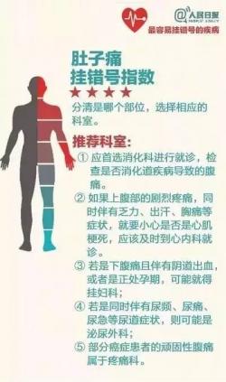 最容易挂错号的8种病(附攻略)
