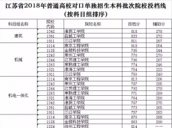 江苏公布2018高考对口单招录取本科批次院校投档线