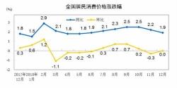 """2018年CPI涨幅重上""""2时代"""" 今年物价料保持平稳"""
