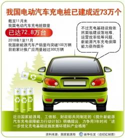 我国新能源汽车1月产销保持同比高速增长