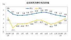 """3月份CPI今公布:猪肉涨价等影响 涨幅或回""""2时代"""""""
