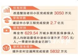 全市民生实事项目稳步推进 1至5月份完成投资25.4亿元