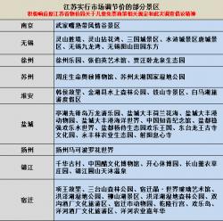 兒童免票政策是否落實到位?江蘇省消保委約談了264家景區