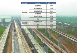 【新时代 新作为 新篇章】在建铁路6条年底通车2条 黄金轨道铺展江苏新时空