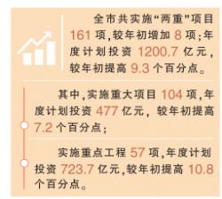 """全市""""两重""""项目扩容至161项,年度计划投资1200.7亿元"""
