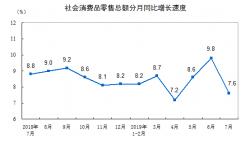 统计局:7月份社会消费品零售总额增长7.6%