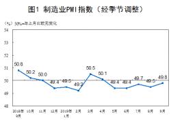 统计局:9月中国制造业PMI为49.8% 比上月回升0.3个百分点
