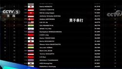 世界羽联最新奥运积分榜,男单男双未达满额参赛条件