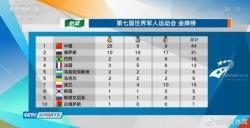 军运会20日掀起破纪录热潮,中国选手创造三项世界纪录