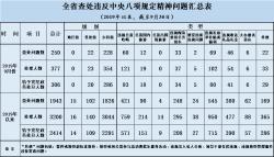 2019年9月江苏查处违反中央八项规定精神问题250起
