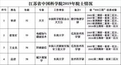 江苏两院院士新增9人,7人来自高校