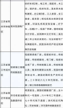 晚清毛织厂、传统晒醋场、明清酒窖池……江苏三项目入选国家工业遗产
