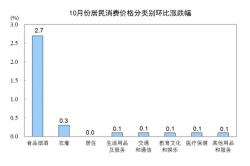 国家统计局:10月CPI同比上涨3.8%