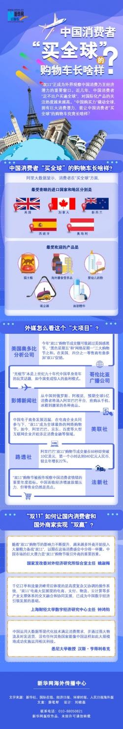 """中国消费者""""买全球""""的购物车长啥样?"""