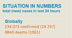 世卫组织:全球新冠肺炎累计超23万例,死亡9840例