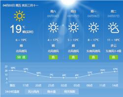 清明假期我市天气较好