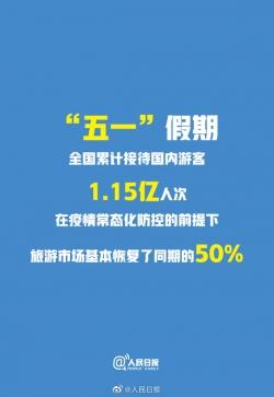 文旅部:旅游市场基本恢复同期的50%