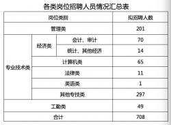 有没有适合你的?江苏省属事业单位招聘岗位表公布