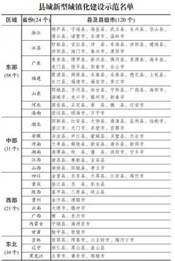 120个县城新型城镇化建设示范名单出炉,有你家乡吗?