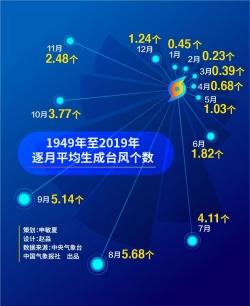 """7月无台风近71年来首次,大数据揭秘为何台风""""缺席"""""""