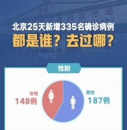 北京25天新增335名确诊病例,都是谁?去过哪?