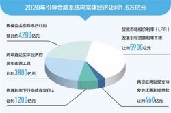 """今年貨幣政策""""穩""""字當頭 繼續保持對經濟恢復必要支持力度"""