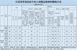 2021年1月江苏查处违反中央八项规定精神问题507起