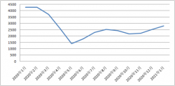 新华财经|1月进口保税航空煤油到岸价环比上涨11.5%