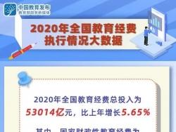 2020年全国教育经费总投入为53014亿元,比上年增长5.65%